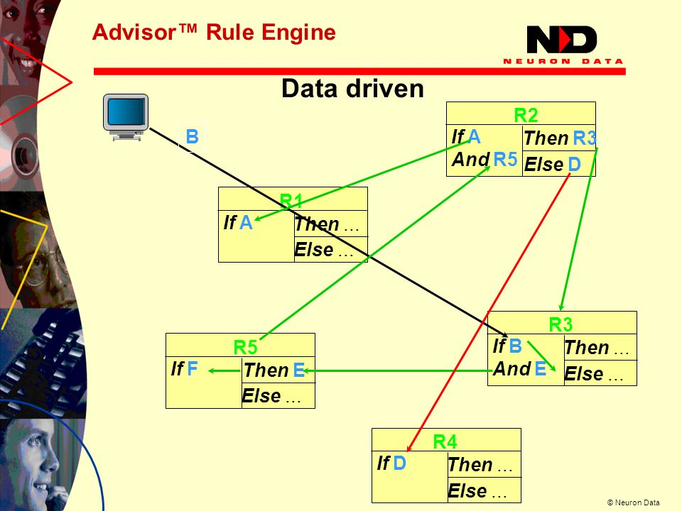 Data driven Advisor™ Rule Engine R2 B Then R3 And R5 Else D R1 If A
