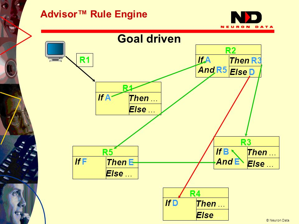 Goal driven Advisor™ Rule Engine R2 R1 Then R3 And R5 Else D R1 If A