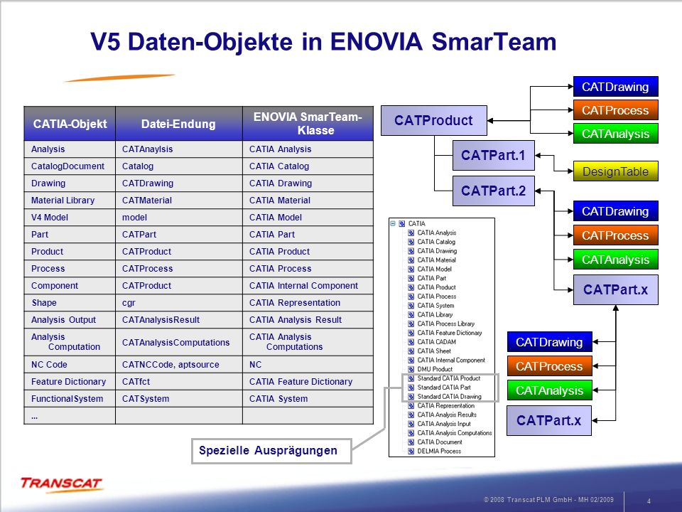 V5 Daten-Objekte in ENOVIA SmarTeam