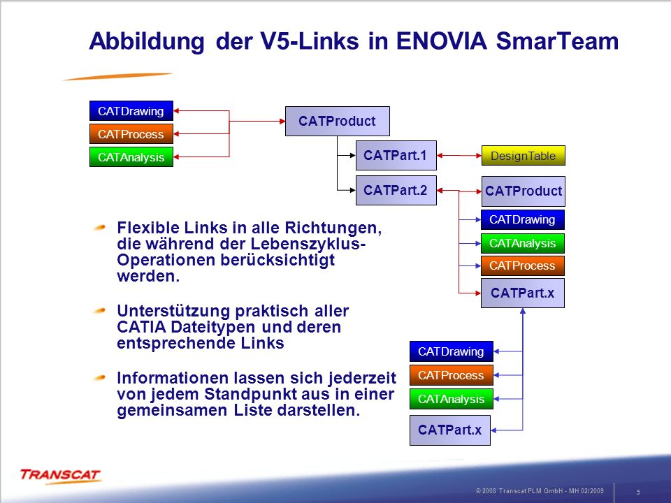 Abbildung der V5-Links in ENOVIA SmarTeam