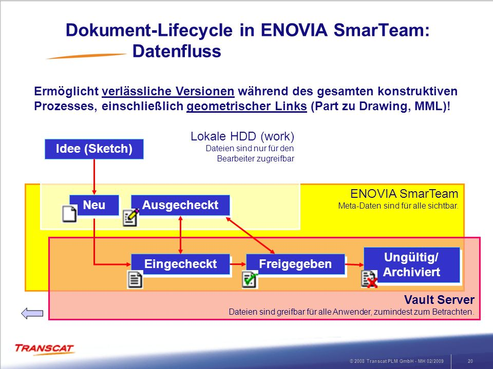 Dokument-Lifecycle in ENOVIA SmarTeam: Datenfluss