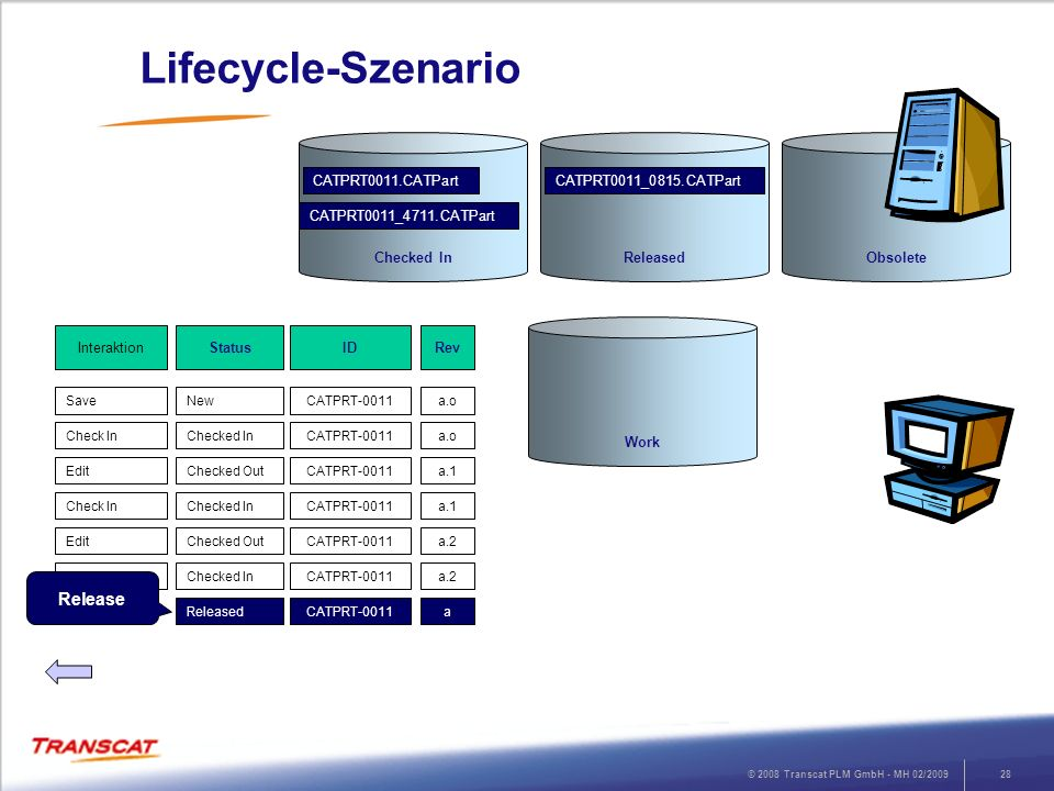 Lifecycle-Szenario Release Checked In Released Obsolete
