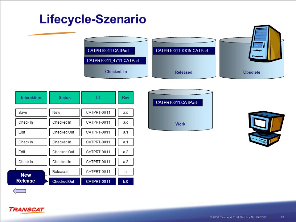 Lifecycle-Szenario New Release Checked In Released Obsolete