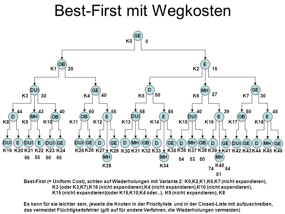 Best-First mit Wegkosten