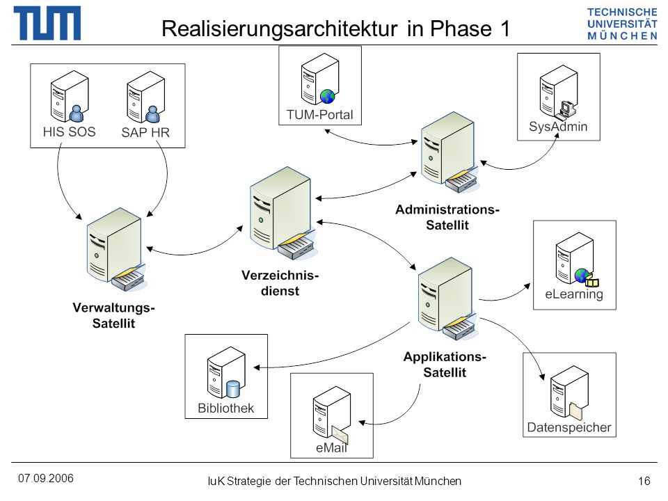 Realisierungsarchitektur in Phase 1