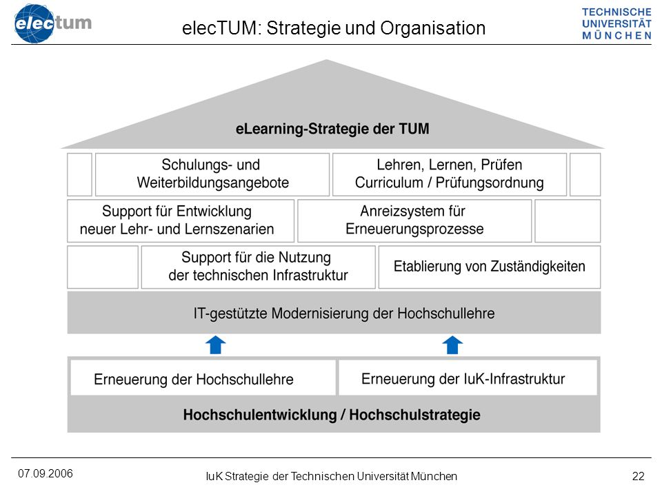 elecTUM: Strategie und Organisation