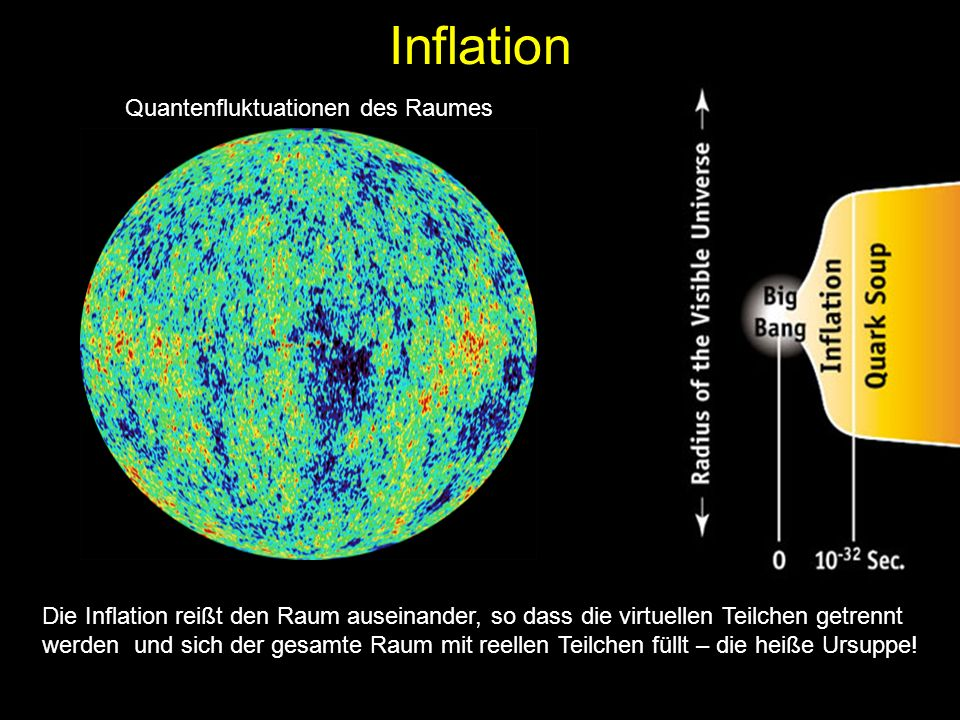 Inflation Quantenfluktuationen des Raumes