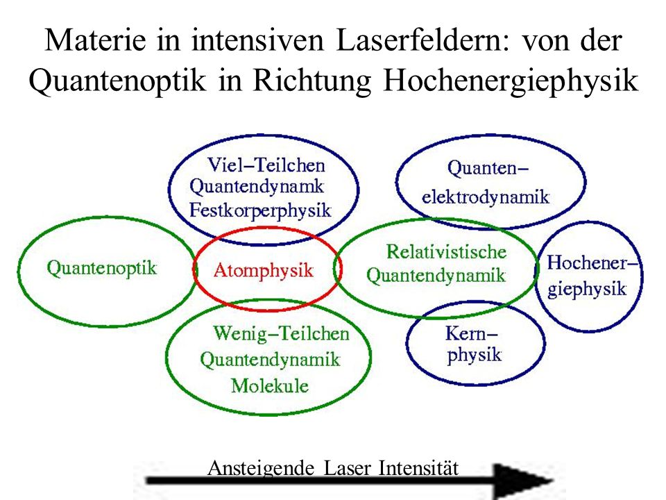 Ansteigende Laser Intensität