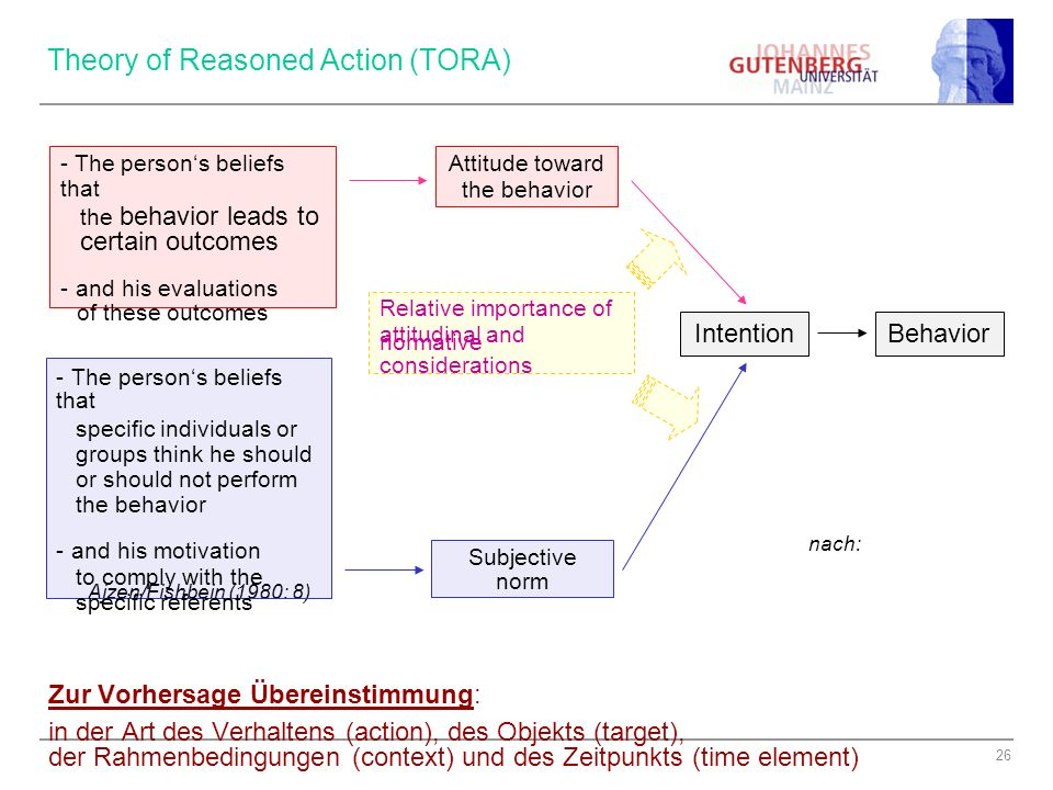 Theory of Reasoned Action (TORA)