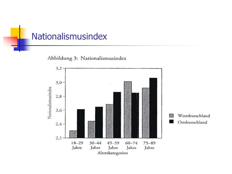 Nationalismusindex