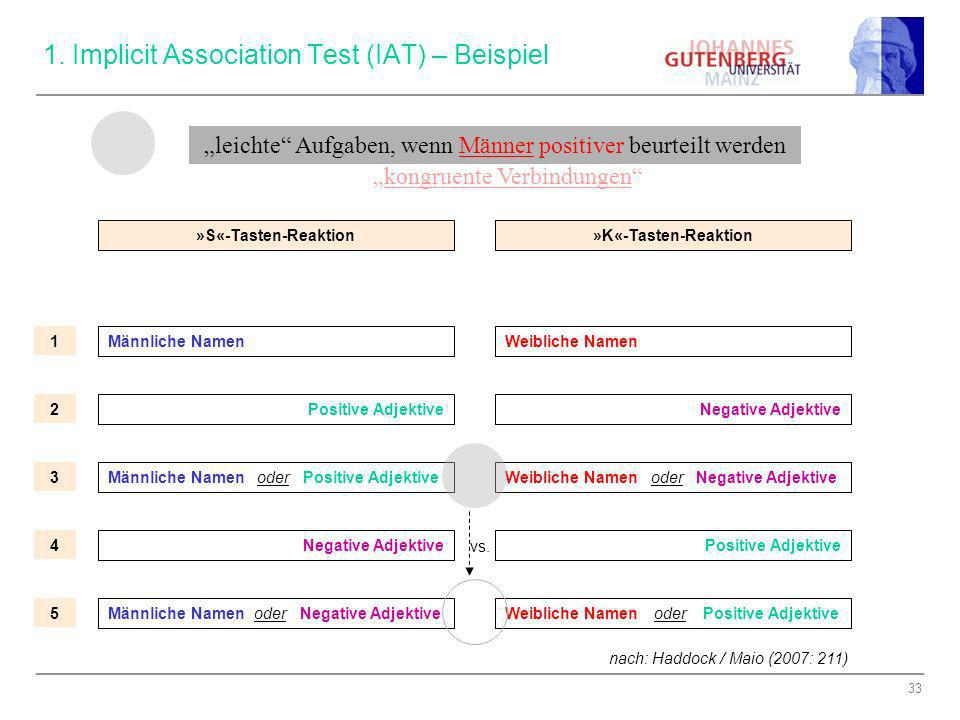 1. Implicit Association Test (IAT) – Beispiel
