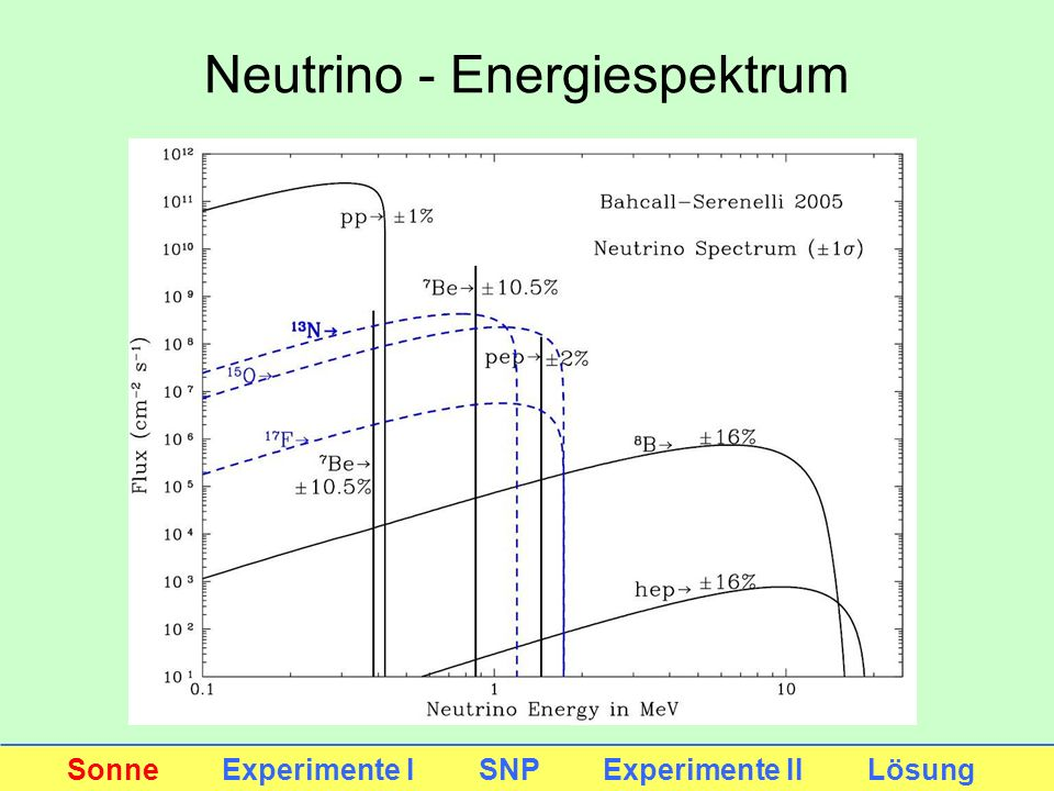 Neutrino - Energiespektrum