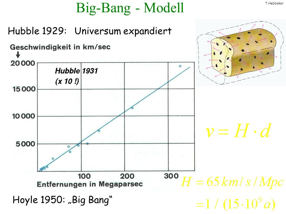 Big-Bang - Modell Hubble 1929: Universum expandiert