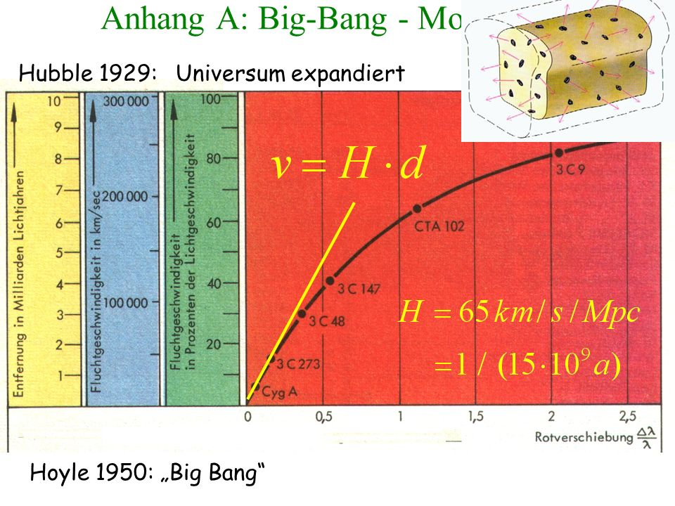 Anhang A: Big-Bang - Modell