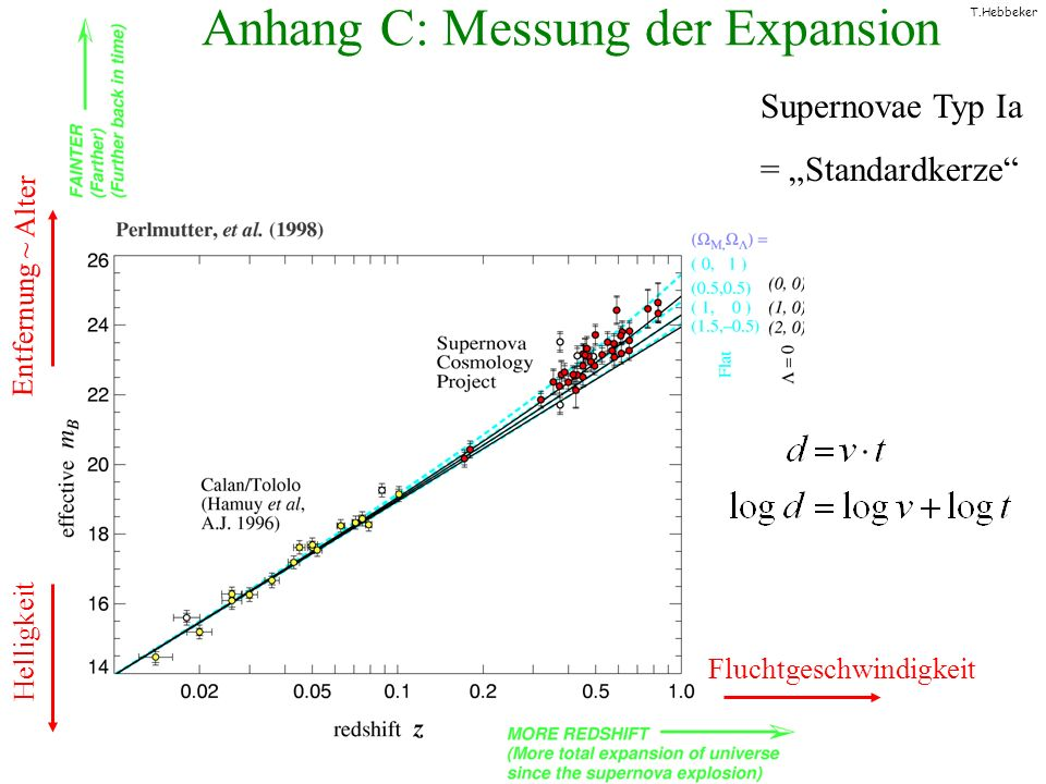 Anhang C: Messung der Expansion