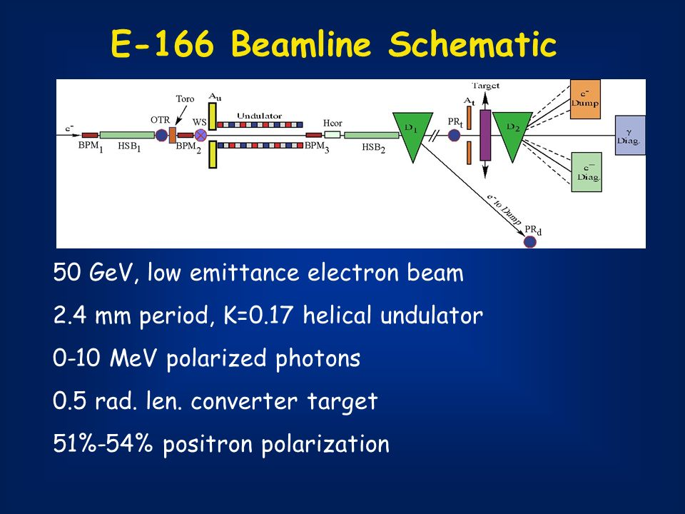 E-166 Beamline Schematic 50 GeV, low emittance electron beam