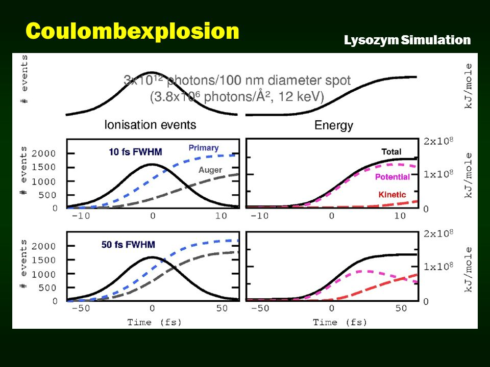 Coulombexplosion Lysozym Simulation