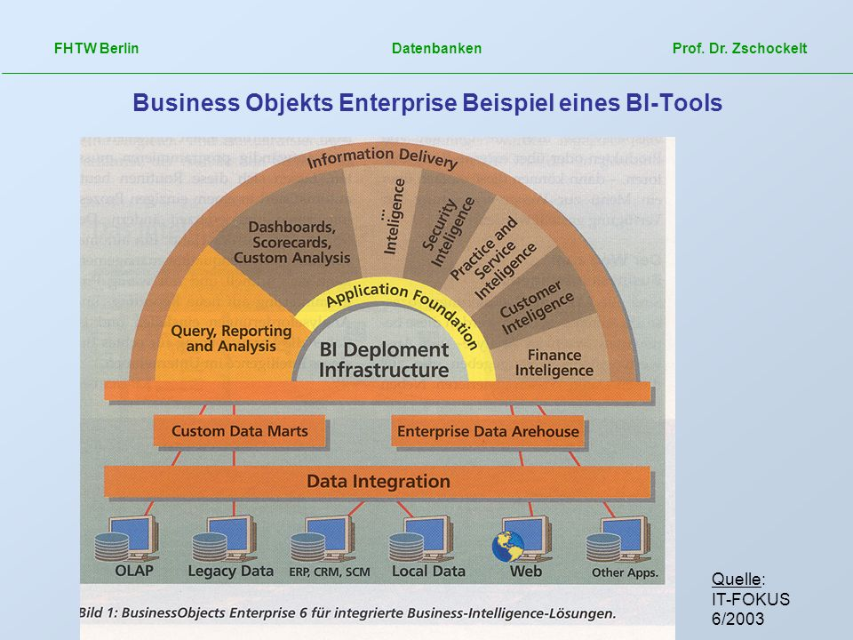 Business Objekts Enterprise Beispiel eines BI-Tools