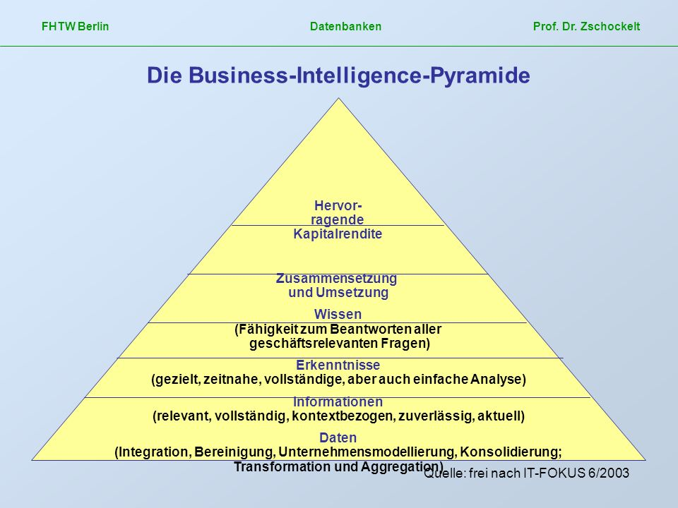 Die Business-Intelligence-Pyramide