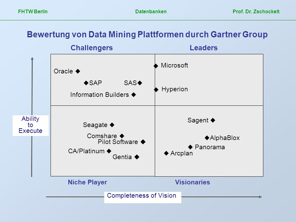 Bewertung von Data Mining Plattformen durch Gartner Group