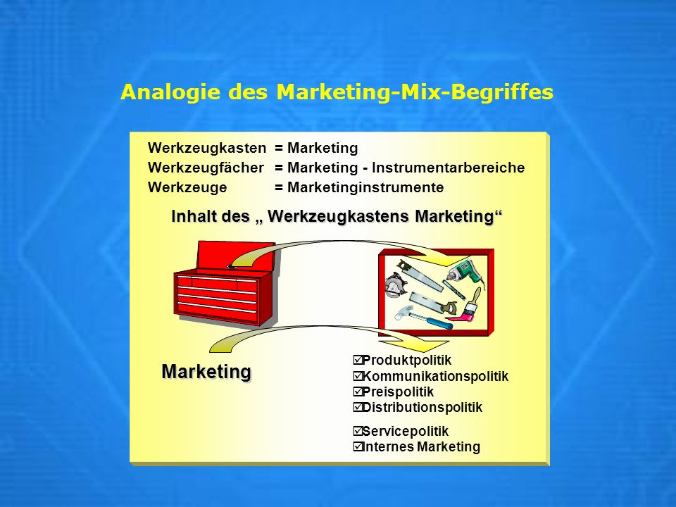 Analogie des Marketing-Mix-Begriffes