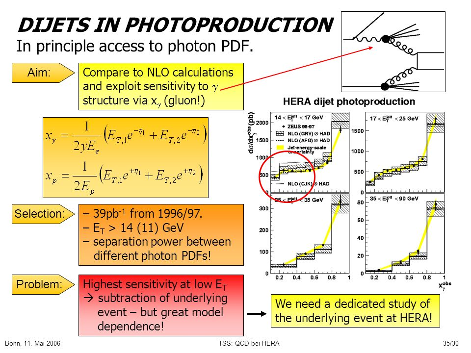 DIJETS IN PHOTOPRODUCTION In principle access to photon PDF.