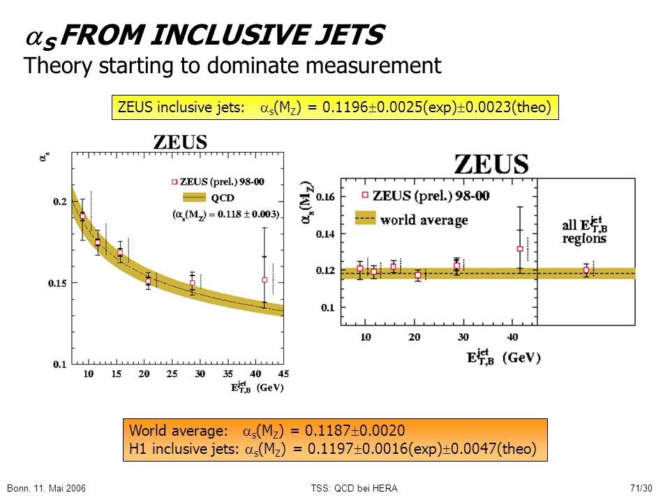 S FROM INCLUSIVE JETS Theory starting to dominate measurement