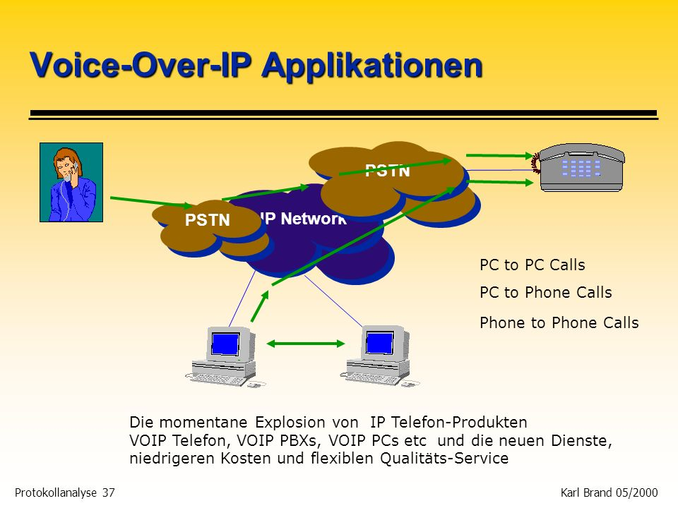 Voice-Over-IP Applikationen
