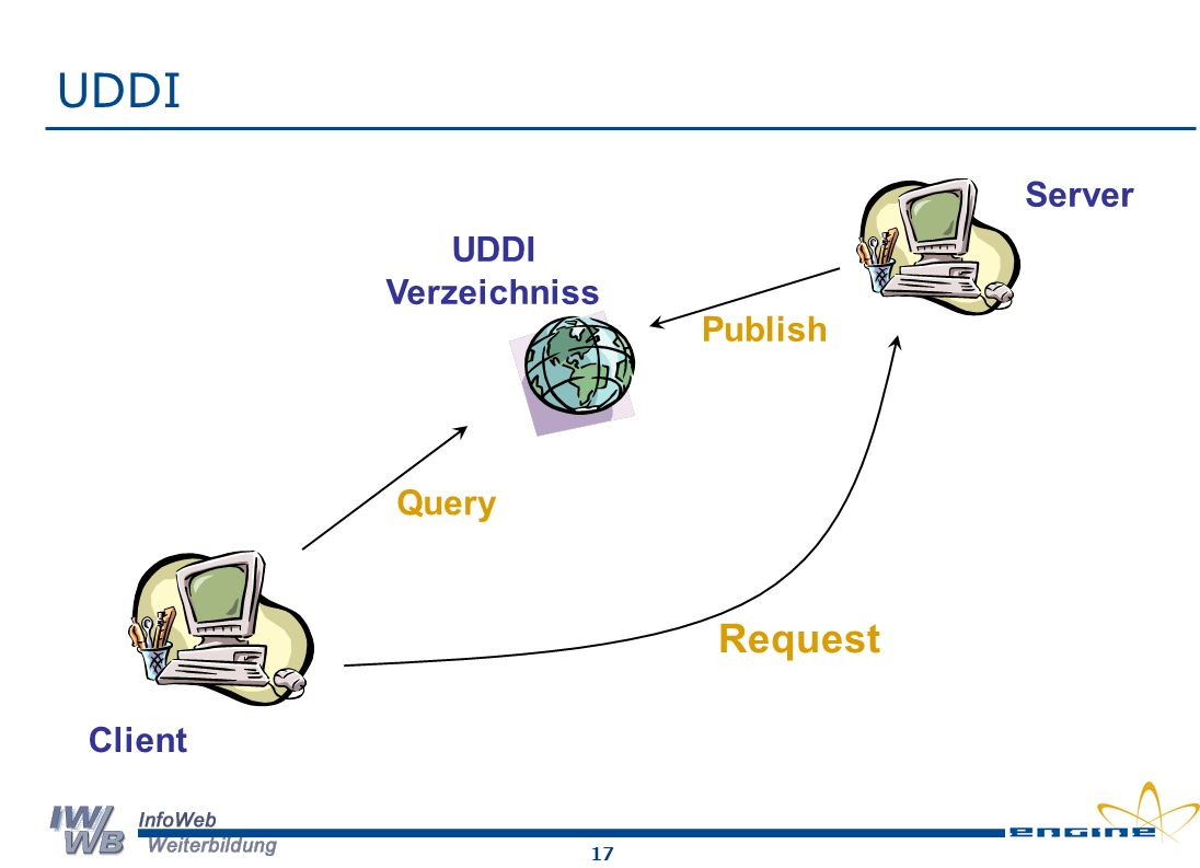 UDDI Server UDDI Verzeichniss Publish Query Request Client