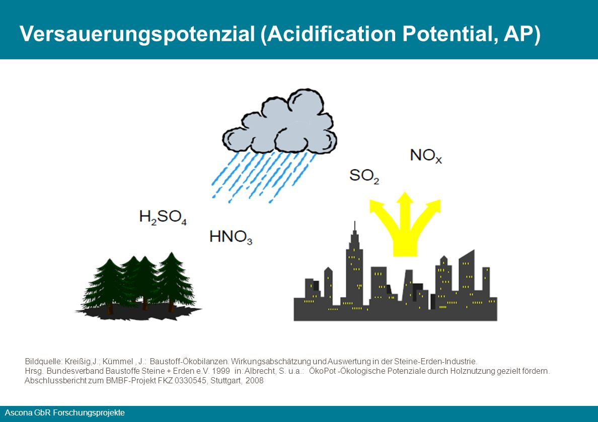 Versauerungspotenzial (Acidification Potential, AP)