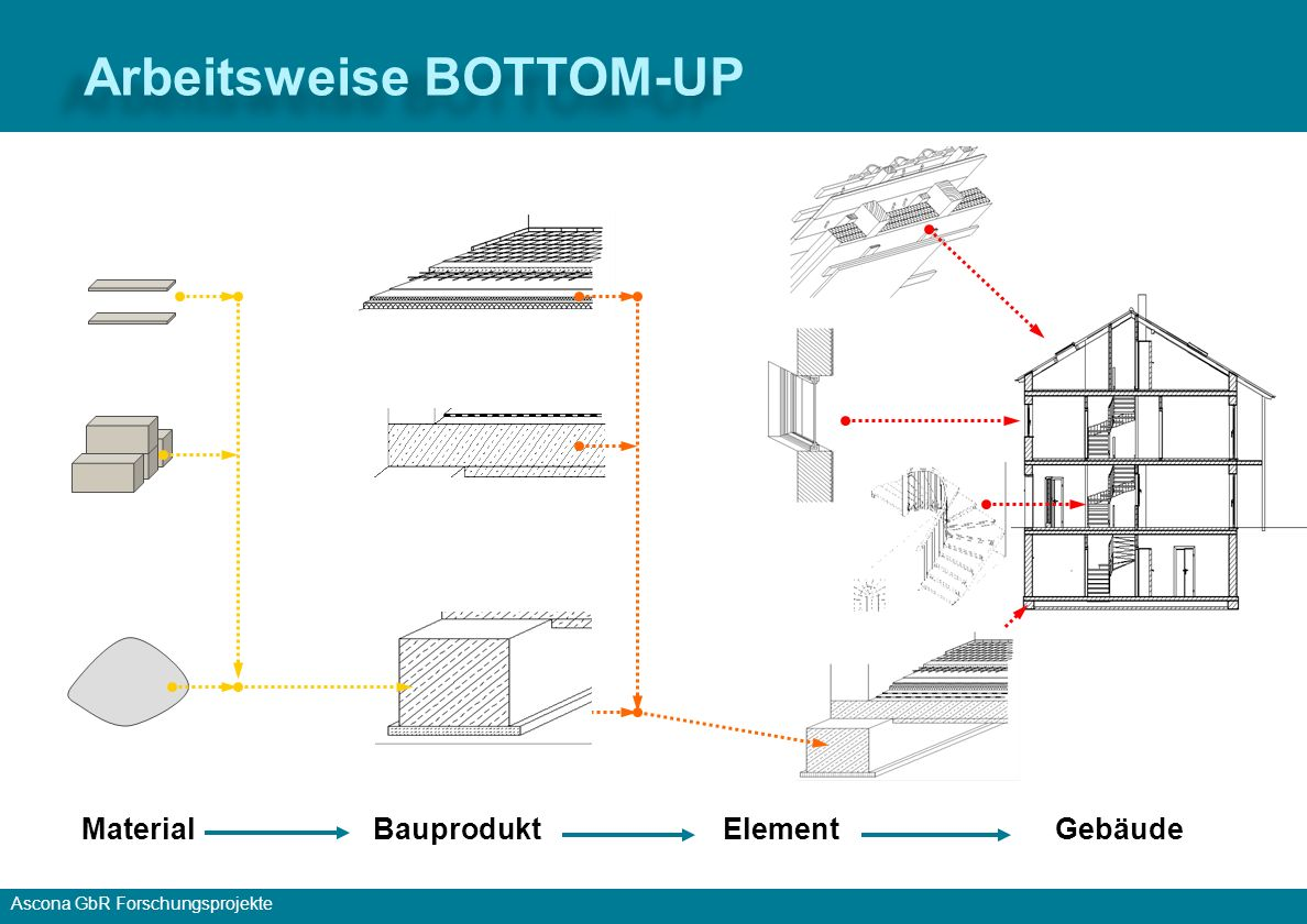 Arbeitsweise BOTTOM-UP