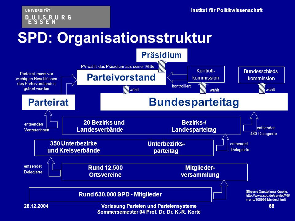 SPD: Organisationsstruktur