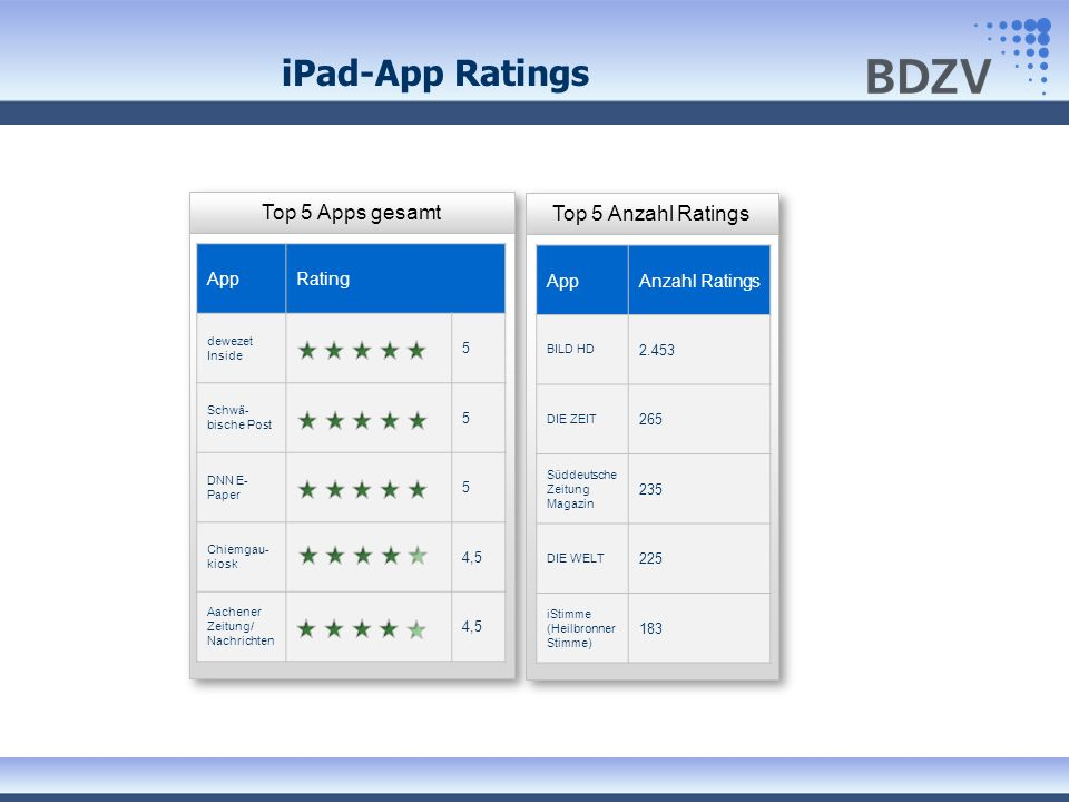 iPad-App Ratings Top 5 Apps gesamt Top 5 Anzahl Ratings App Rating App