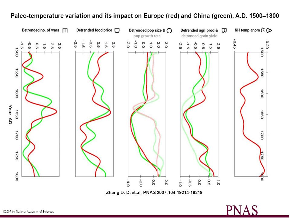 Paleo-temperature variation and its impact on Europe (red) and China (green), A.D. 1500–1800