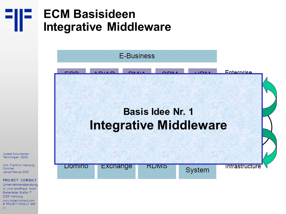 ECM Basisideen Integrative Middleware