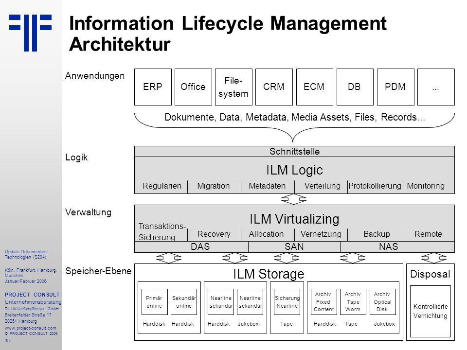 Information Lifecycle Management Architektur
