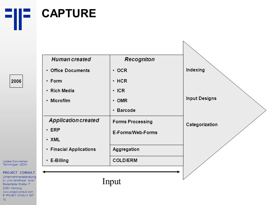 CAPTURE Input Recogniton Human created Indexing Input Designs