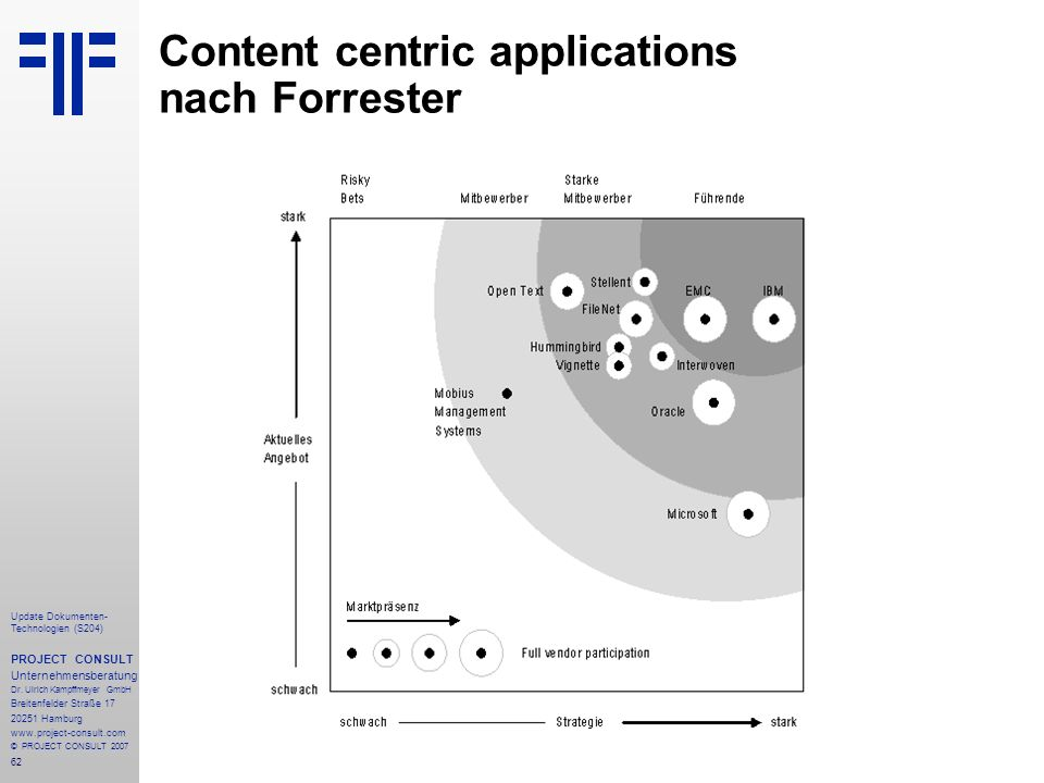 Content centric applications nach Forrester