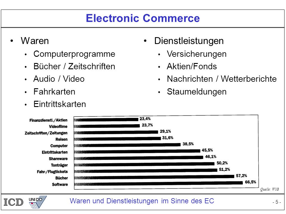 Electronic Commerce Waren Dienstleistungen Computerprogramme