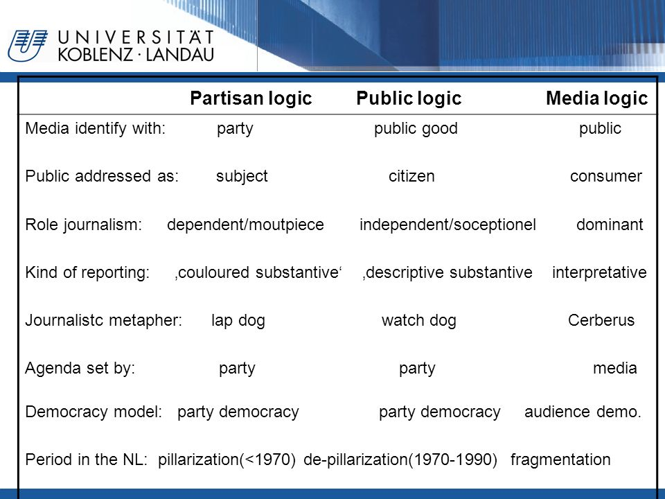Partisan logic Public logic Media logic