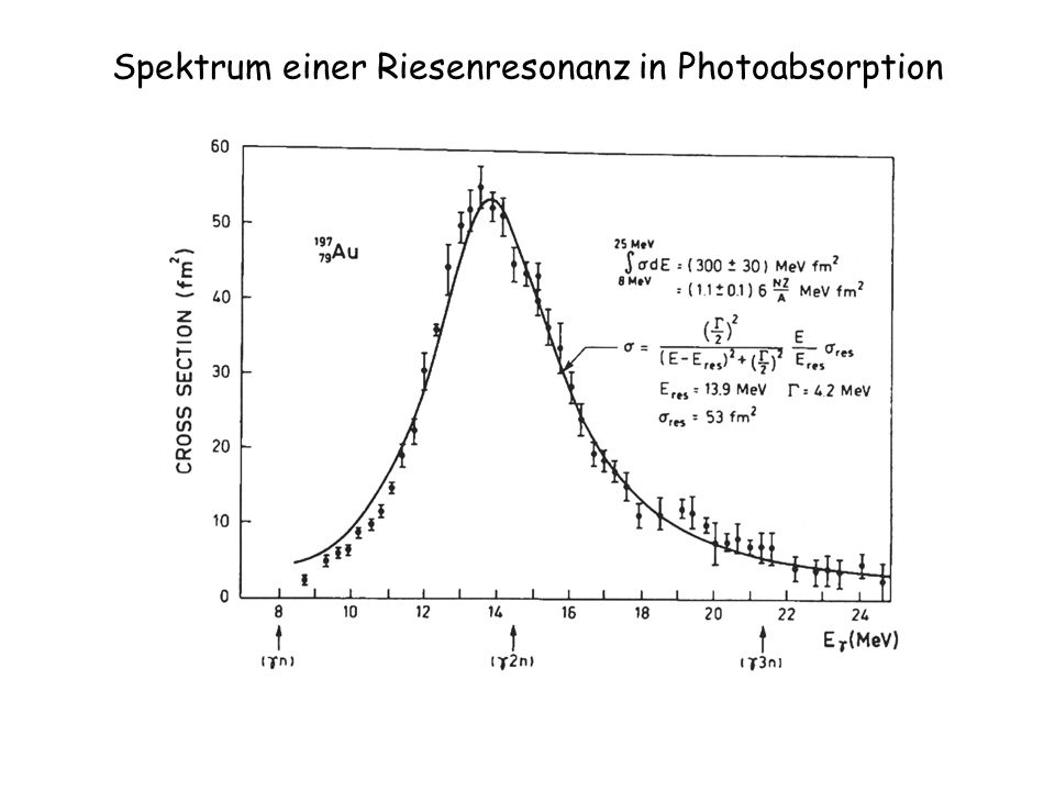 Spektrum einer Riesenresonanz in Photoabsorption