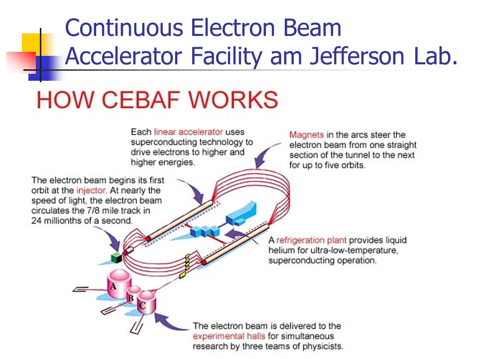 Continuous Electron Beam Accelerator Facility am Jefferson Lab.