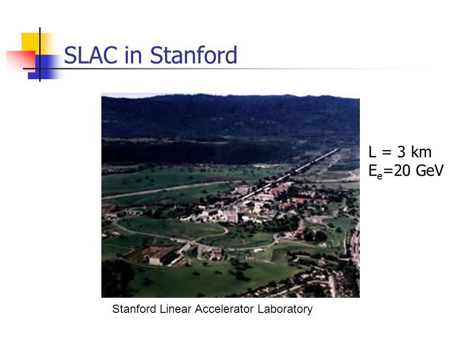 SLAC in Stanford L = 3 km Ee=20 GeV