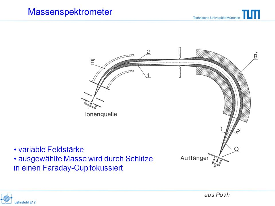 Massenspektrometer variable Feldstärke