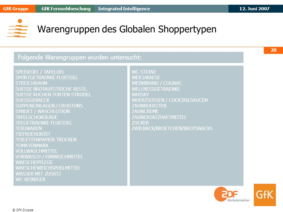 Warengruppen des Globalen Shoppertypen
