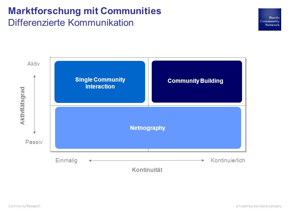 Marktforschung mit Communities Differenzierte Kommunikation