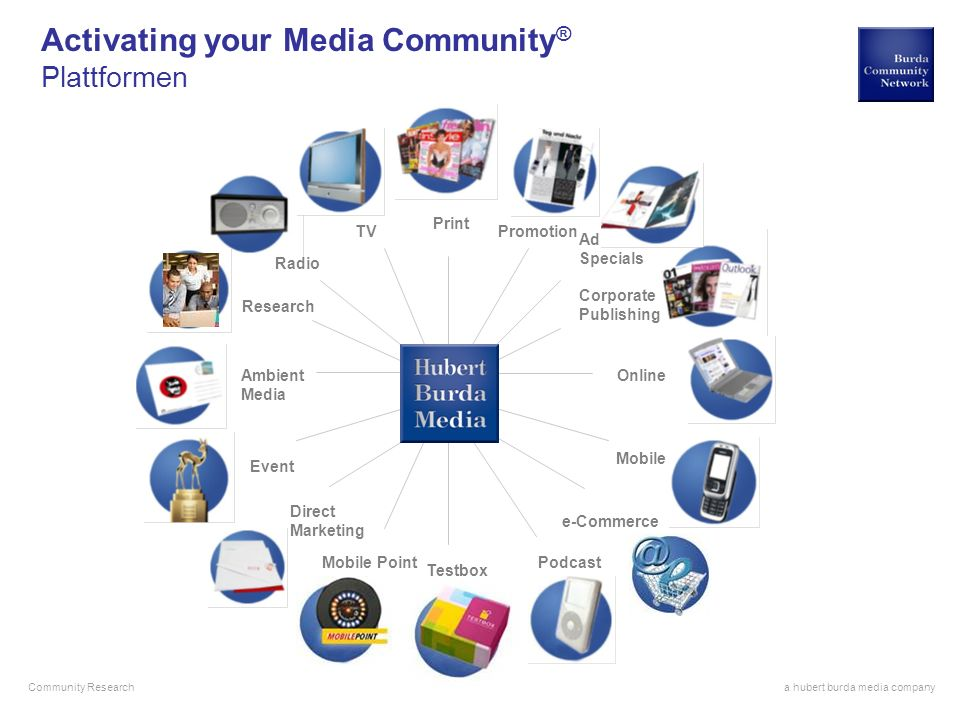 Activating your Media Community®