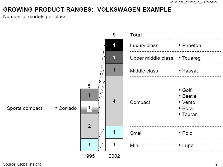 GROWING PRODUCT RANGES: VOLKSWAGEN EXAMPLE