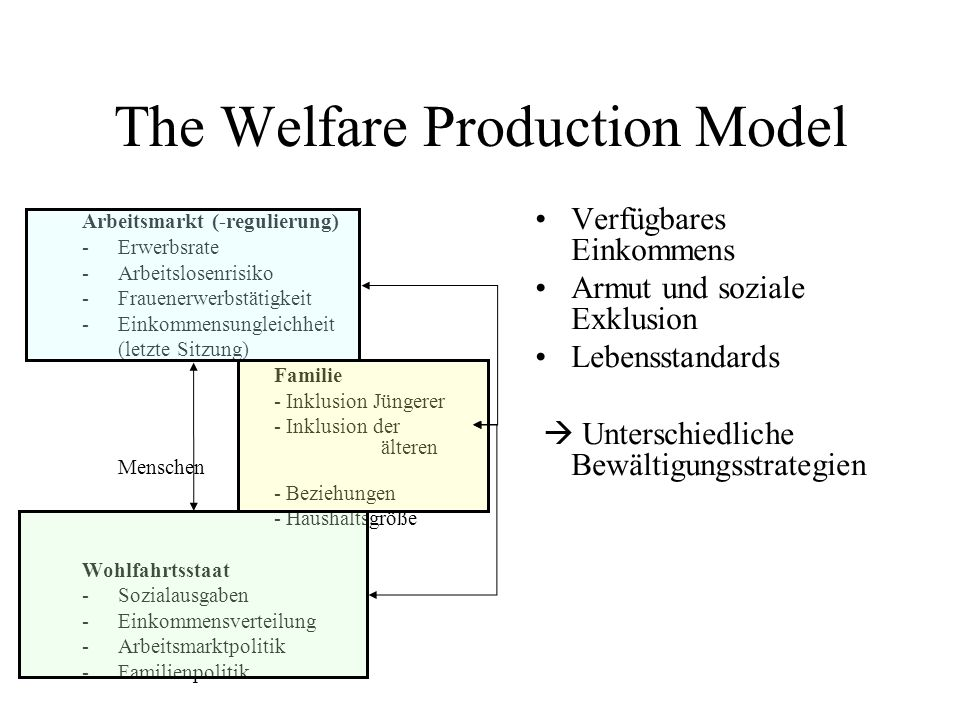 The Welfare Production Model