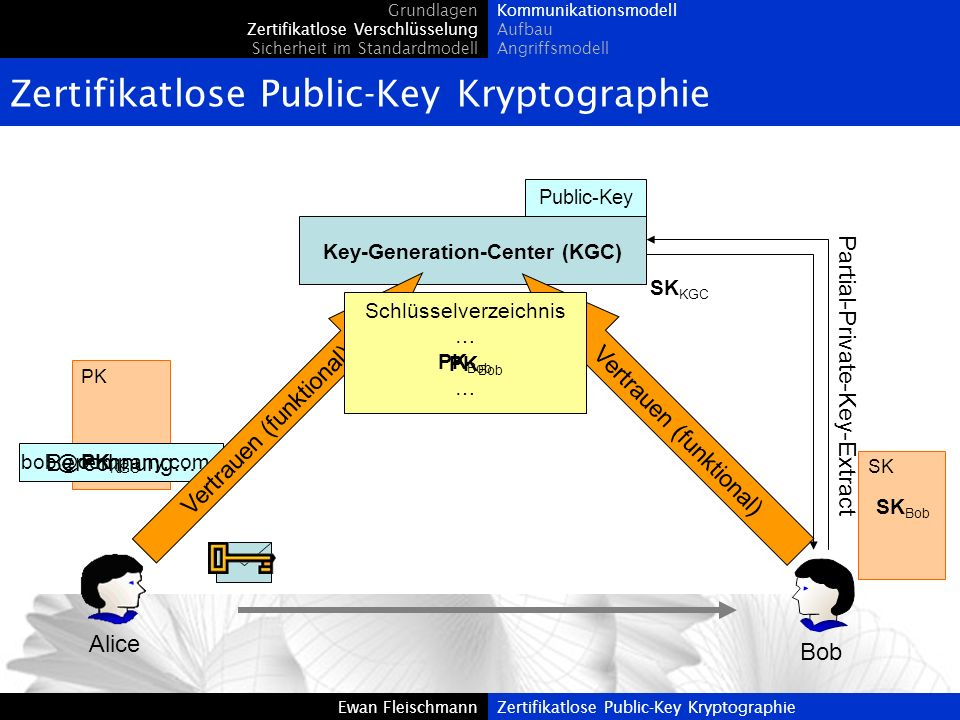 Key-Generation-Center (KGC)